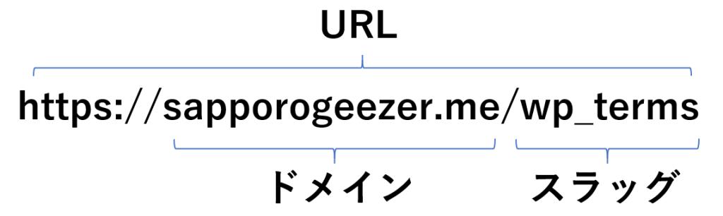 URLとドメインとスラッグを示した画像